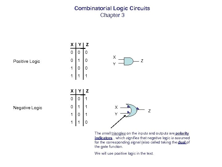 Combinatorial Logic Circuits Chapter 3 X 0 0 0 1 1 1 X Y