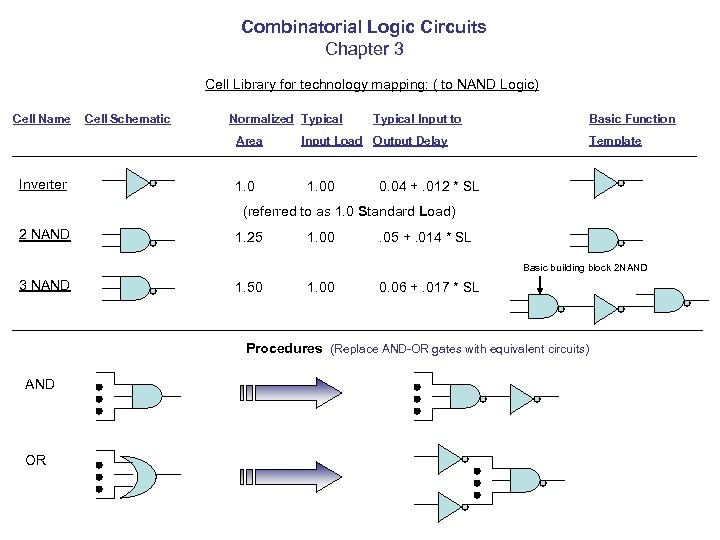 Combinatorial Logic Circuits Chapter 3 Cell Library for technology mapping: ( to NAND Logic)