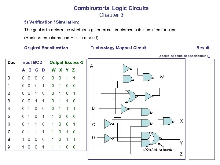 Combinatorial Logic Circuits Chapter 3 5) Verification / Simulation: The goal is to determine