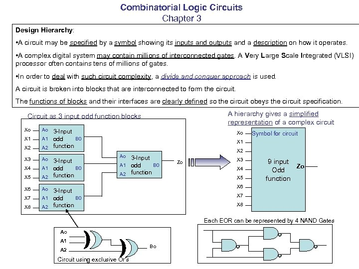 Combinatorial Logic Circuits Chapter 3 Design Hierarchy: • A circuit may be specified by