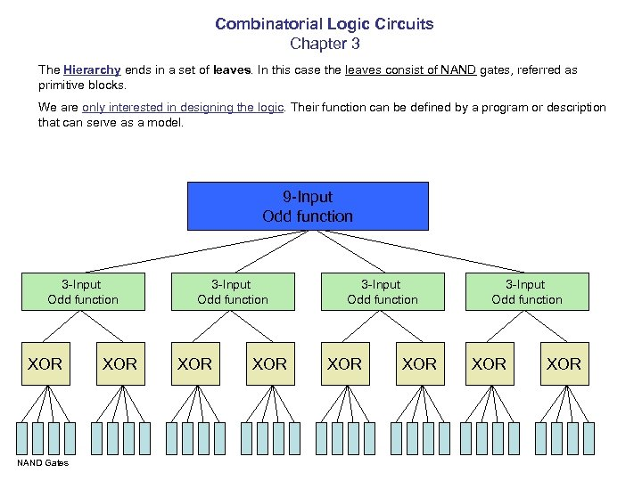 Combinatorial Logic Circuits Chapter 3 The Hierarchy ends in a set of leaves. In