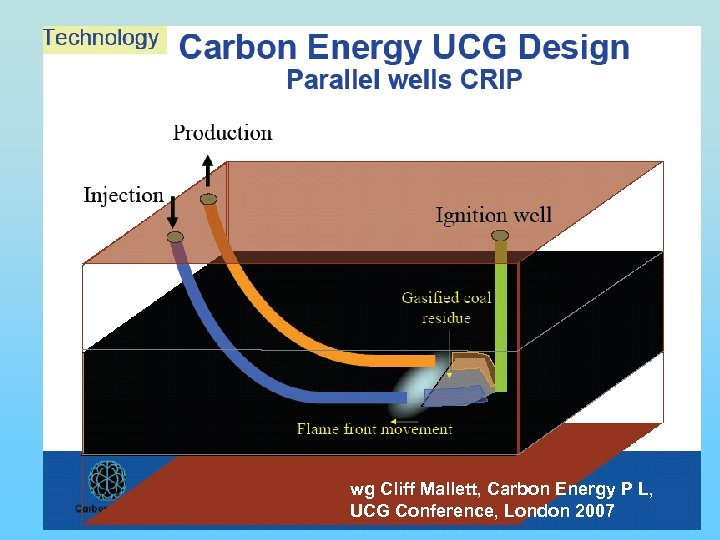 wg Cliff Mallett, Carbon Energy P L, UCG Conference, London 2007