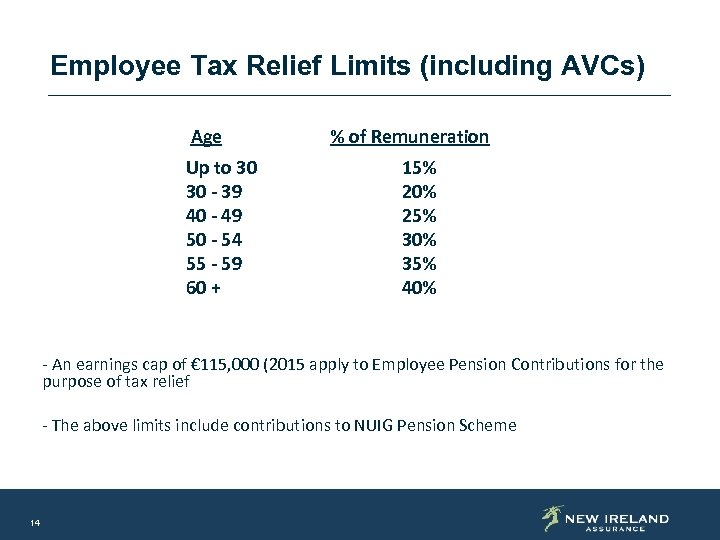 Employee Tax Relief Limits (including AVCs) Age Up to 30 30 - 39 40