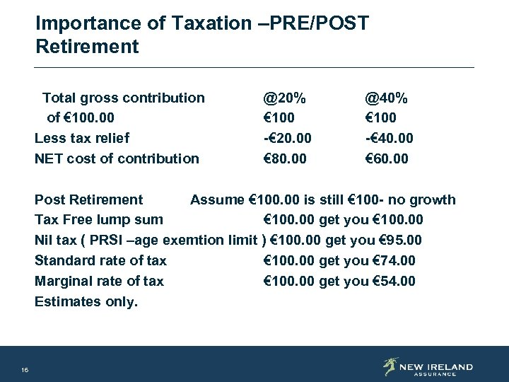 Importance of Taxation –PRE/POST Retirement Total gross contribution of € 100. 00 Less tax
