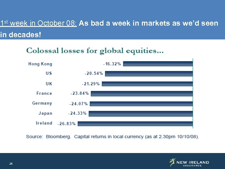 1 st week in October 08: As bad a week in markets as we'd