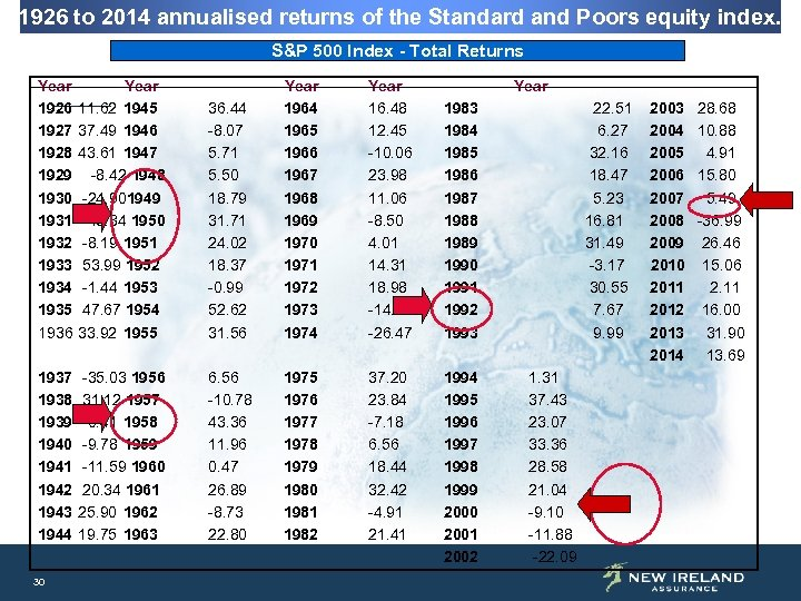 1926 to 2014 annualised returns of the Standard and Poors equity index. S&P 500
