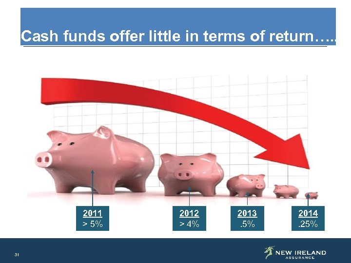 Cash funds offer little in terms of return…. . 2011 > 5% 31 2012