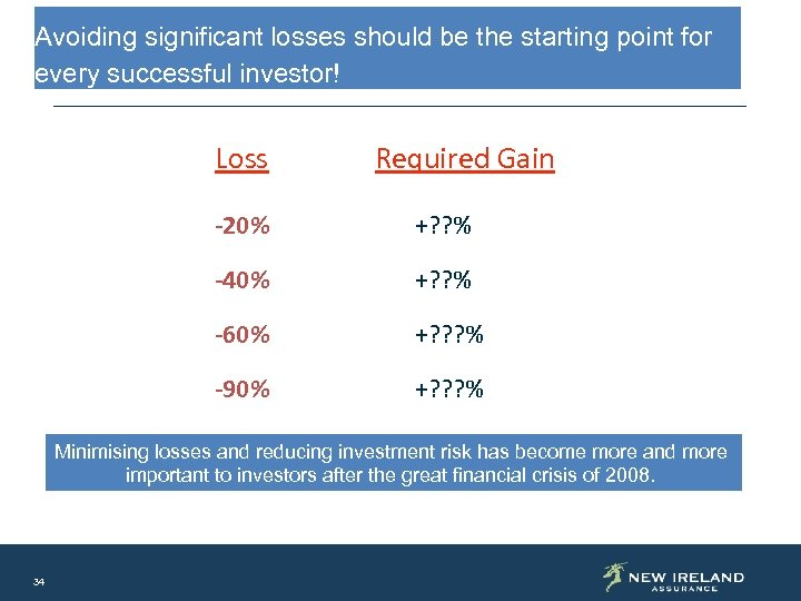 Avoiding significant losses should be the starting point for every successful investor! Loss Required