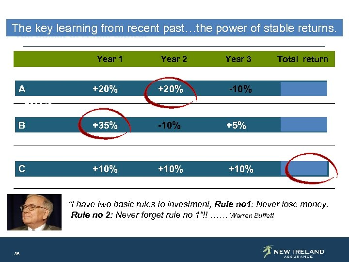 The key learning from recent past…the power of stable returns. Year 1 Year 2