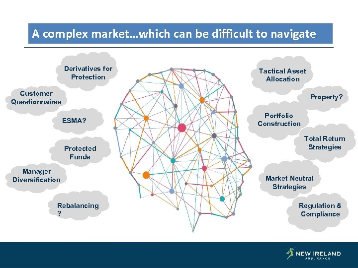 A complex market…which can be difficult to navigate Derivatives for Protection Tactical Asset Allocation