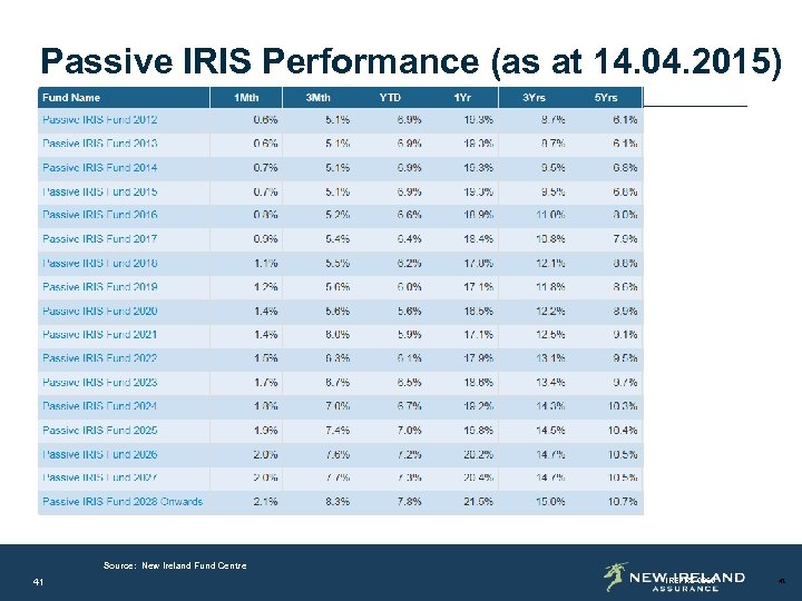 Passive IRIS Performance (as at 14. 04. 2015) Source: New Ireland Fund Centre as