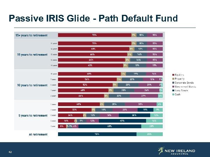 Passive IRIS Glide - Path Default Fund 42