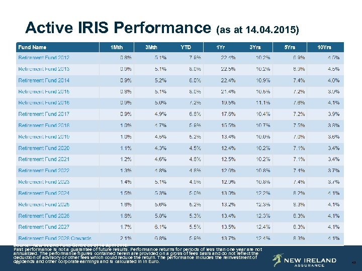Active IRIS Performance (as at 14. 04. 2015) Source: New Ireland Fund Centre as