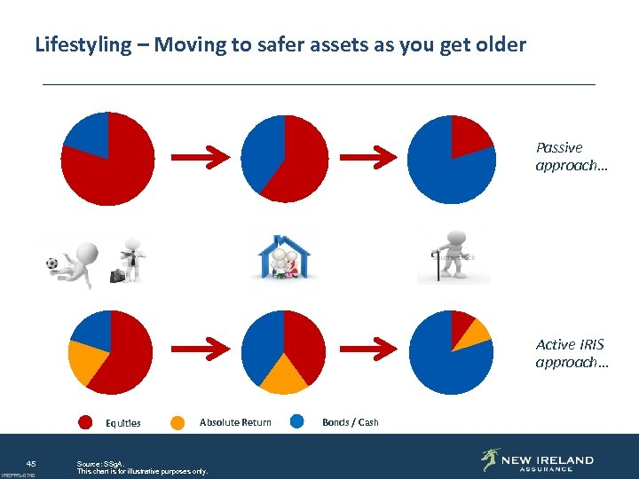 A Different Approach… Lifestyling – Moving to safer assets as you get older Passive