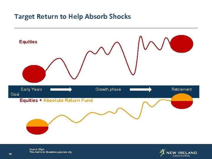 Target Return to Help Absorb Shocks Equities Early Years Goal Equities + Absolute Return