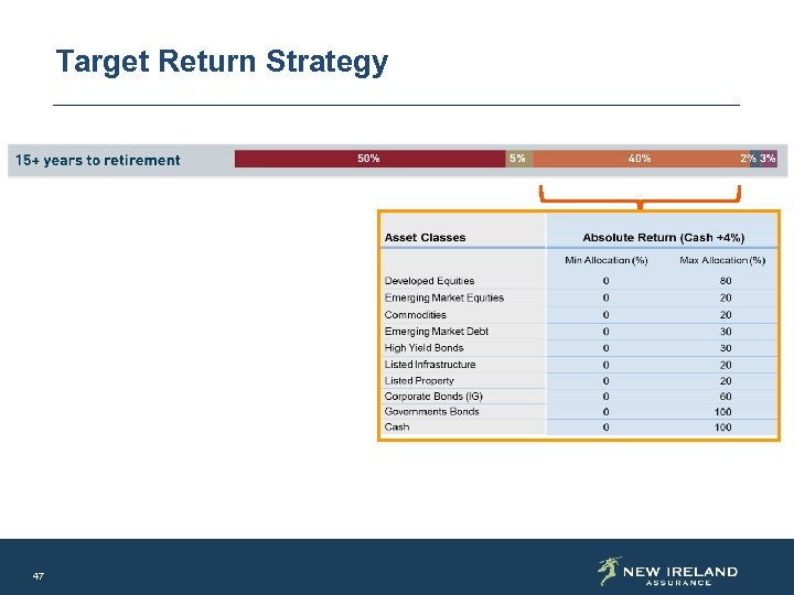Target Return Strategy 47