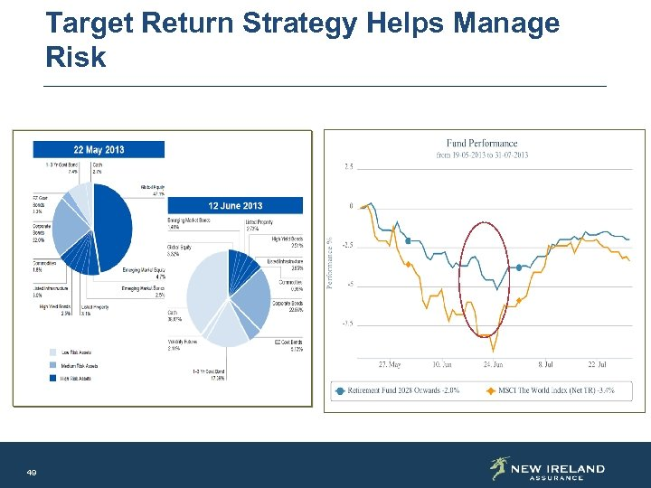 Target Return Strategy Helps Manage Risk 49