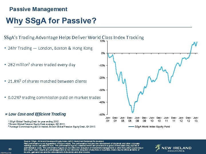 Passive Management Why SSg. A for Passive? SSg. A's Trading Advantage Helps Deliver World