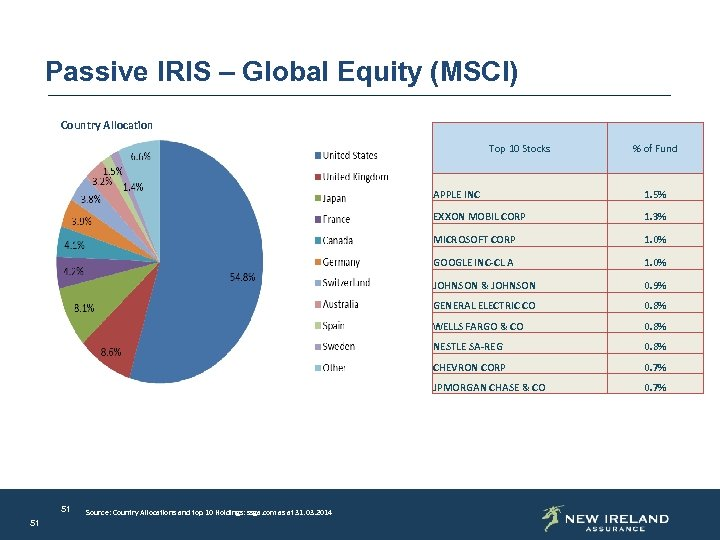 Passive IRIS – Global Equity (MSCI) Country Allocation Top 10 Stocks % of Fund