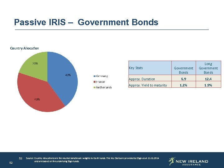 Passive IRIS – Government Bonds Country Allocation Key Stats Approx. Duration Approx. Yield to
