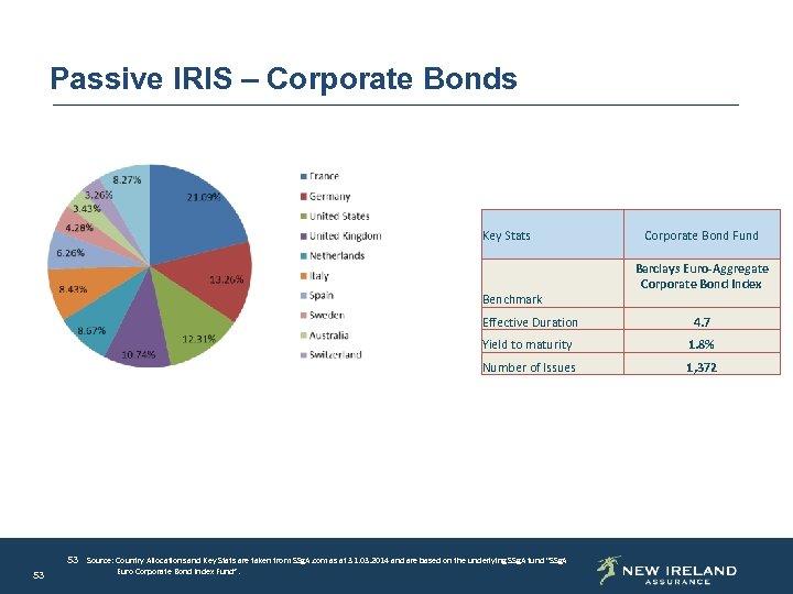 Passive IRIS – Corporate Bonds Key Stats Benchmark Corporate Bond Fund Barclays Euro-Aggregate Corporate