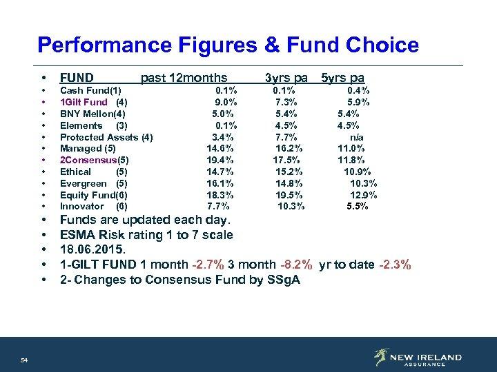 Performance Figures & Fund Choice • • • Cash Fund(1) 1 Gilt Fund (4)