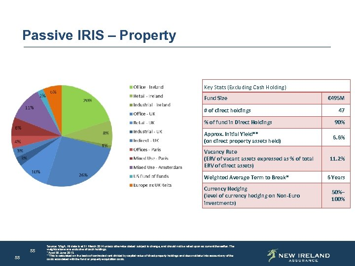 Passive IRIS – Property Key Stats (Excluding Cash Holding) Fund Size # of direct