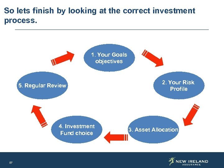 So lets finish by looking at the correct investment process. 1. Your Goals objectives