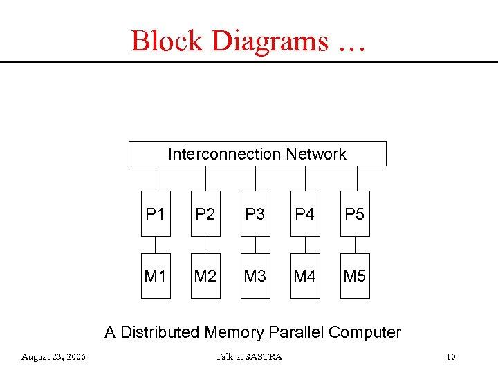 Block Diagrams … Interconnection Network P 1 P 2 P 3 P 4 P