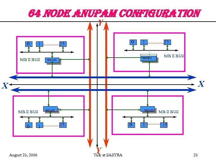 64 no. De an. Upam confi. GURation Y 0 1 MB II BUS 0