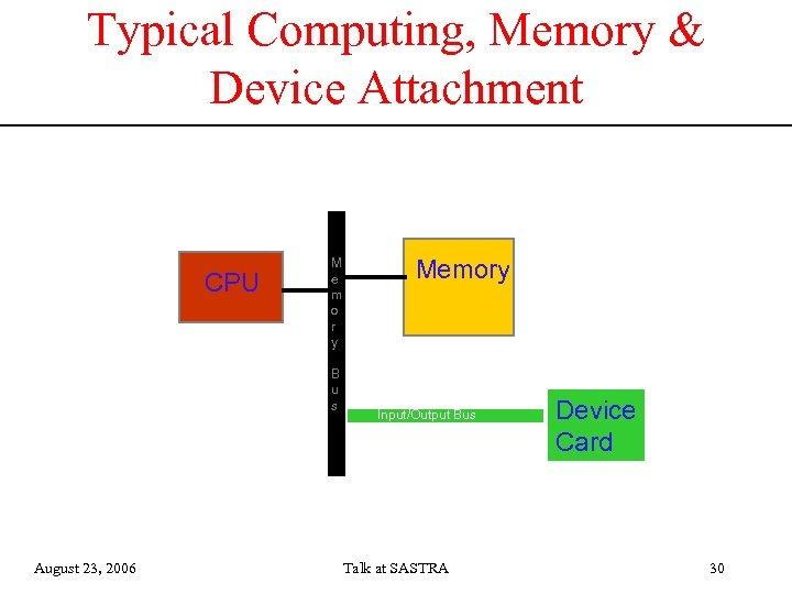 Typical Computing, Memory & Device Attachment CPU M e m o r y B