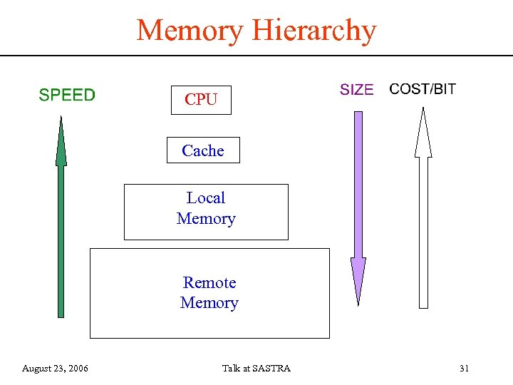 Memory Hierarchy CPU Cache Local Memory Remote Memory August 23, 2006 Talk at SASTRA
