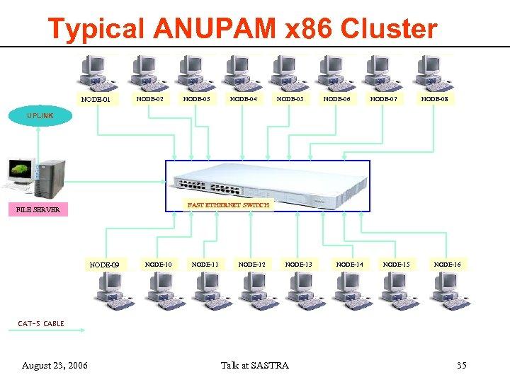 Typical ANUPAM x 86 Cluster NODE-01 NODE-02 NODE-03 NODE-04 NODE-05 NODE-06 NODE-07 NODE-08 UPLINK