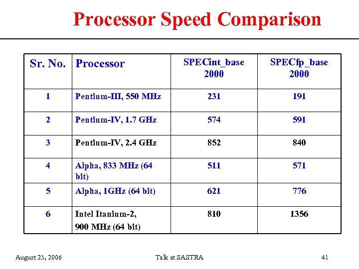 Processor Speed Comparison SPECint_base 2000 Sr. No. Processor SPECfp_base 2000 1 Pentium-III, 550 MHz