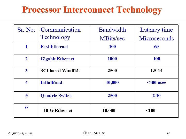 Processor Interconnect Technology Sr. No. Communication Technology Bandwidth MBits/sec Latency time Microseconds 1 Fast