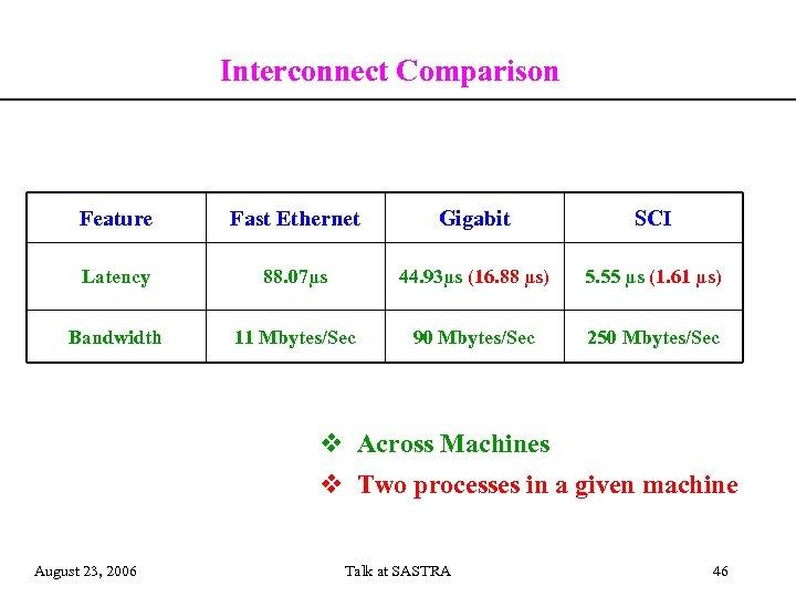 Interconnect Comparison Feature Fast Ethernet Gigabit SCI Latency 88. 07µs 44. 93µs (16. 88
