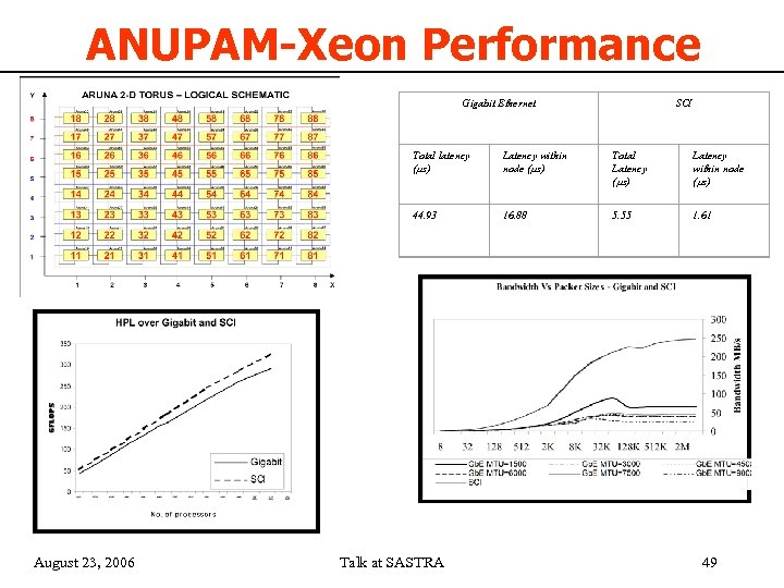 ANUPAM-Xeon Performance Gigabit Ethernet SCI Total latency ( s) Latency within node ( s)