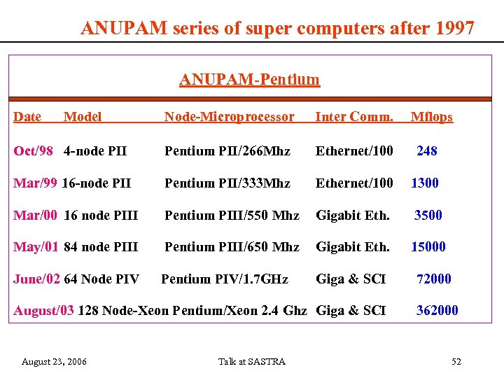 ANUPAM series of super computers after 1997 ANUPAM-Pentium Date Model Node-Microprocessor Inter Comm. Mflops