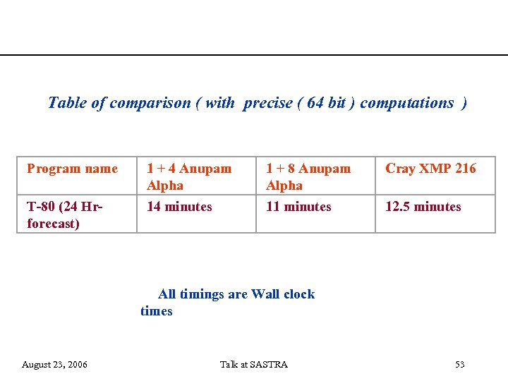 Table of comparison ( with precise ( 64 bit ) computations ) Program name