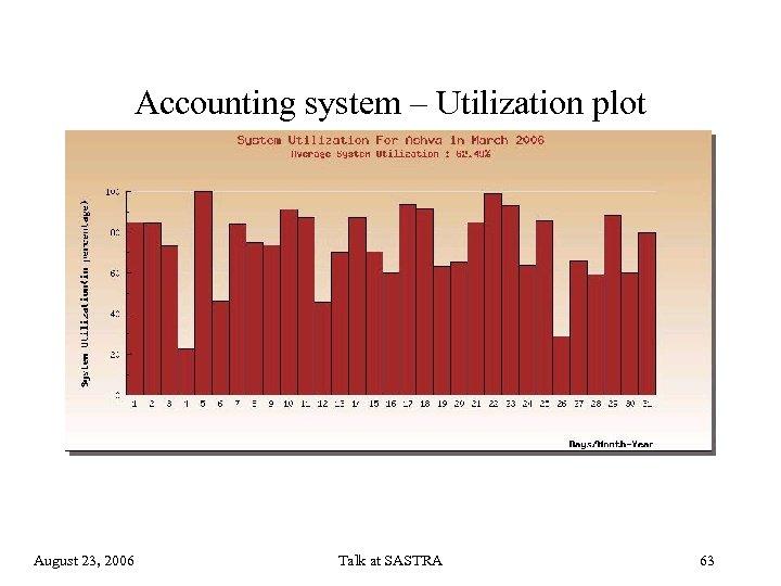 Accounting system – Utilization plot August 23, 2006 Talk at SASTRA 63