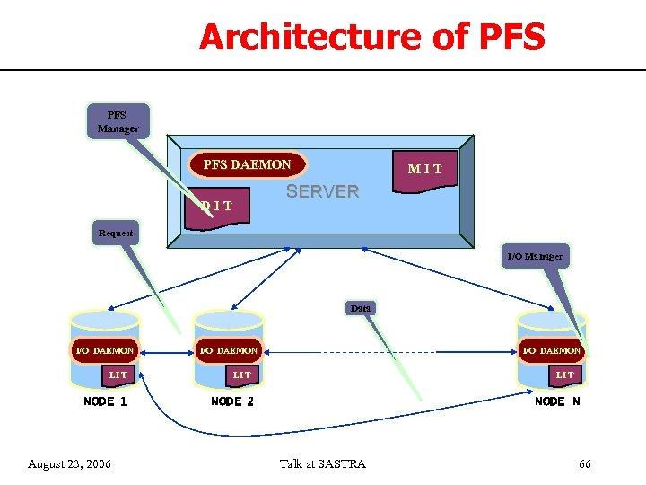 Architecture of PFS Manager PFS DAEMON M I T SERVER D I T MIT