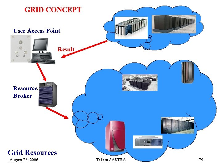 GRID CONCEPT User Access Point Result Resource Broker Grid Resources August 23, 2006 Talk