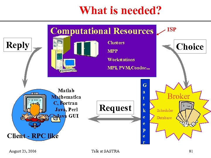 What is needed? Computational Resources Reply ISP Clusters Choice MPP Workstations MPI, PVM, Condor.