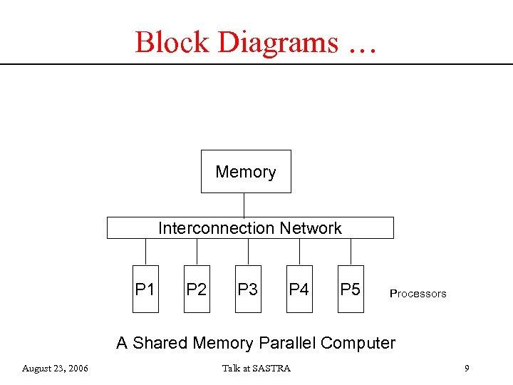 Block Diagrams … Memory Interconnection Network P 1 P 2 P 3 P 4