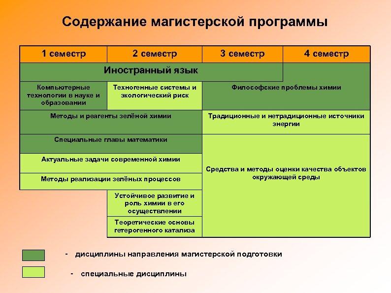 Содержание магистерской программы 1 семестр 2 семестр 3 семестр 4 семестр Иностранный язык Компьютерные