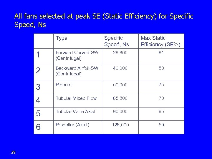 All fans selected at peak SE (Static Efficiency) for Specific Speed, Ns Type Specific