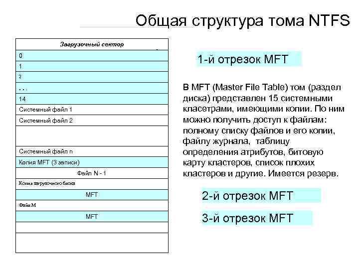 Общая структура тома NTFS Загрузочный сектор 0 1 -й отрезок MFT 1 2 .