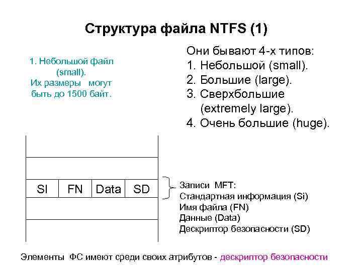 Структура файла NTFS (1) 1. Небольшой файл (small). Их размеры могут быть до 1500