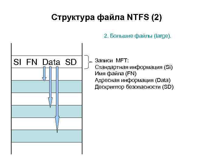 Структура файла NTFS (2) 2. Большие файлы (large). SI FN Data SD Записи MFT: