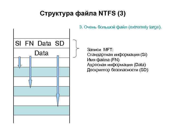Структура файла NTFS (3) 3. Очень большой файл (extremely large). SI FN Data SD
